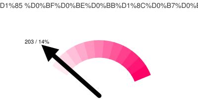 Активных Тюменских твиттерян: 203/14%